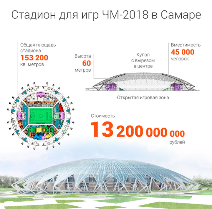будет по 2018 где футболу мира чемпионат стадион самара