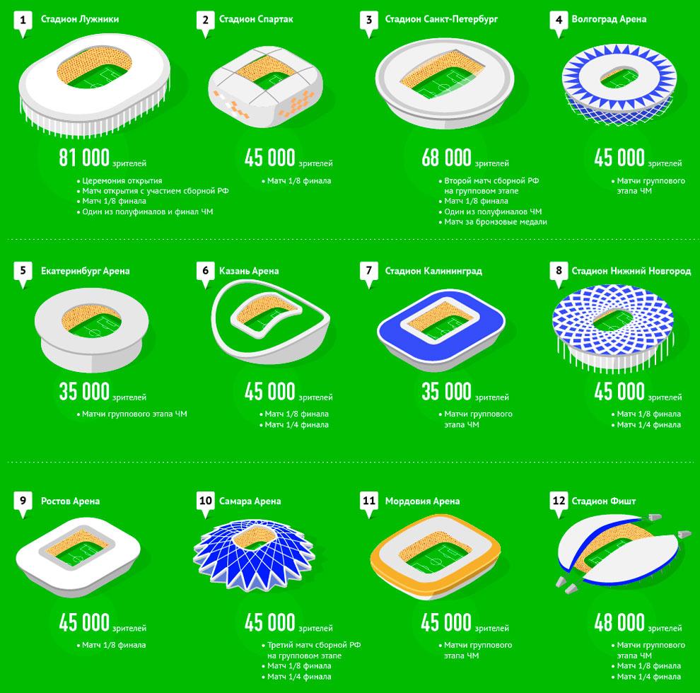 Вместительность стадионов чм 2018