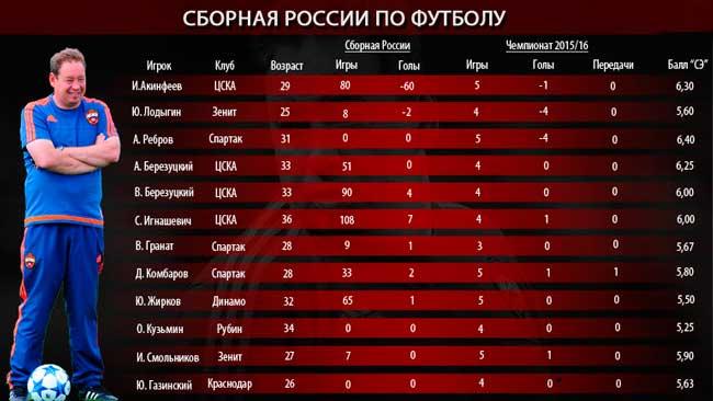 Статистика голов сборной Росси