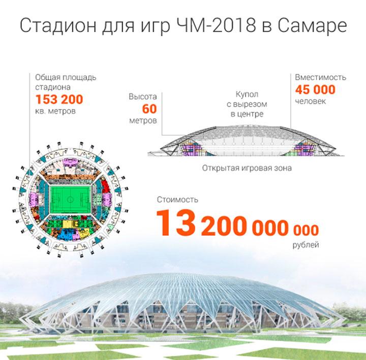 Характеристики стадиона самара арена
