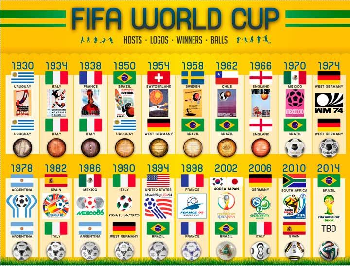 Все года побед чемпионата мира по футболу