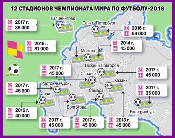 Стадионы для ЧМ по футболу 2018
