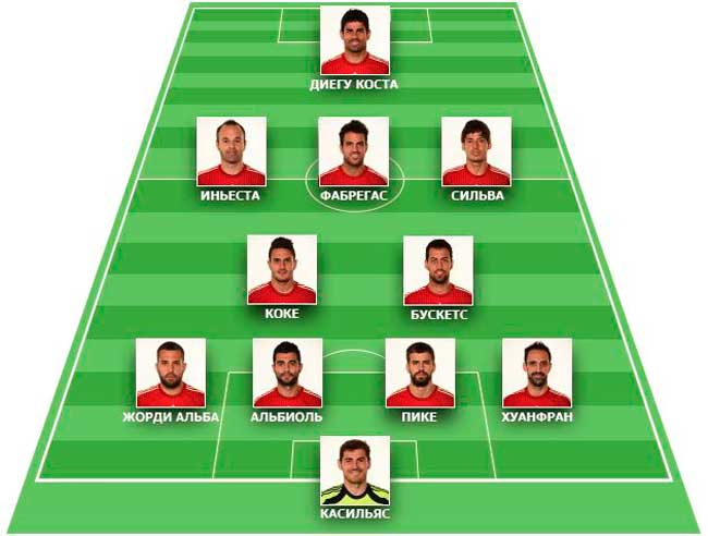 Состав команды сборной испании по футболу
