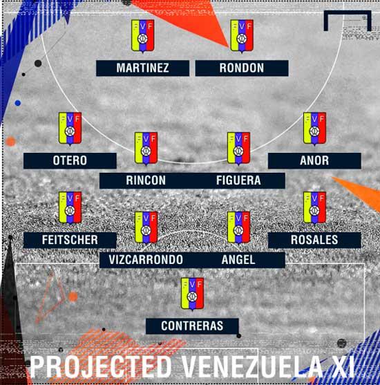 состав_сборной венесуэлы на чм 2018