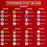 ⚽️Чемпионат мира — ЧМ-2018 🏆. Матчи группового этапа👍