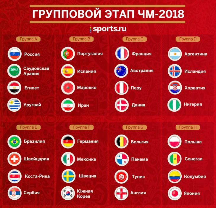 матчи группового этапа чемпионата мира по футболу 2018