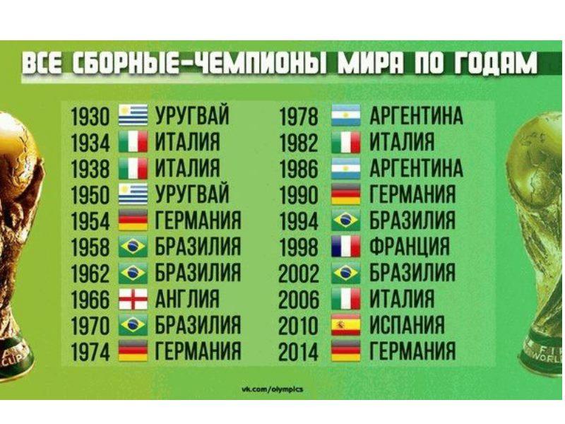 В 1962 году принимающая страна Чили. В финале встретились Бразилия с Чехословакией. Бразильцы опять выиграли со счетом 3:1