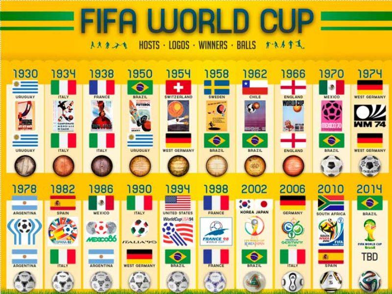 В 1958 году Бразилия снова завоевала титул чемпионов мира, в Швеции выиграв со счетом 5:2 у хозяев.