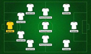 Схема 4-2-3-1 в футболе. Тактика, позиции, плюсы и минусы