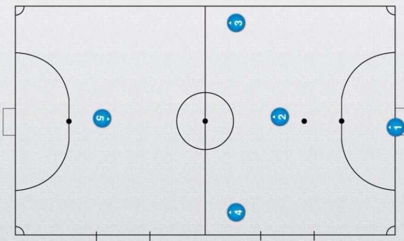 Тактикавмини-футболе. Плюсы и минусытактических схем