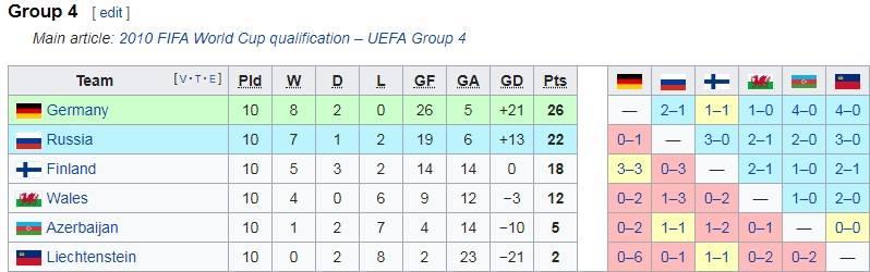 Чемпионат Мира по футболу 2022 в Катаре. Отбор Европа, остальные страны участники
